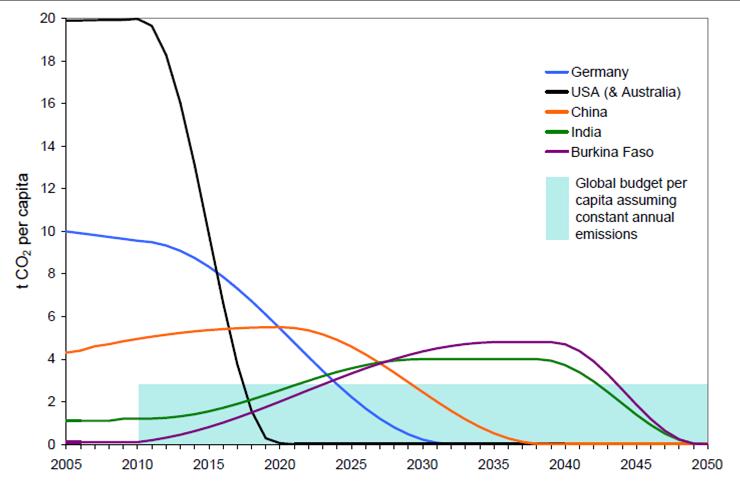 Global Carbon Budget for Emissions