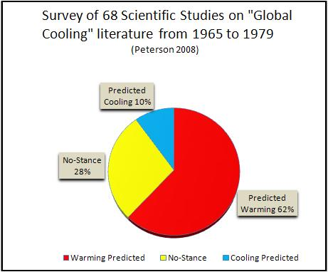 What were climate scientists predicting in the 1970s?