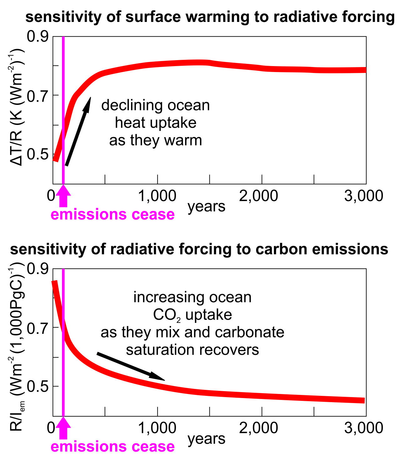 Heat and carbon uptake response to carbon emissions over 3 millennia