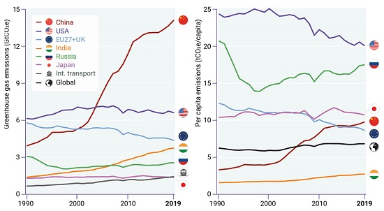 Greenhouse gas emissions from the top six emitting nations