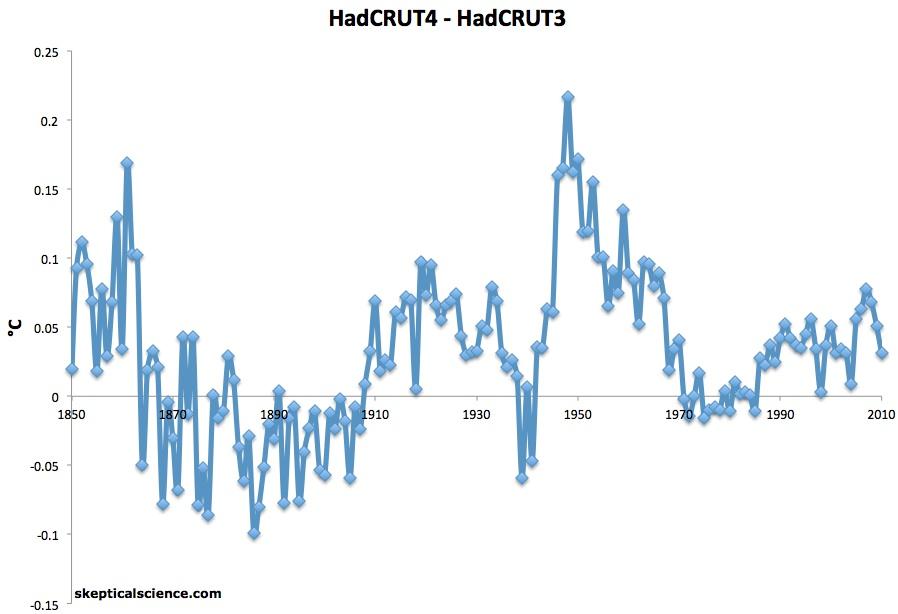 HadCRUT4-3
