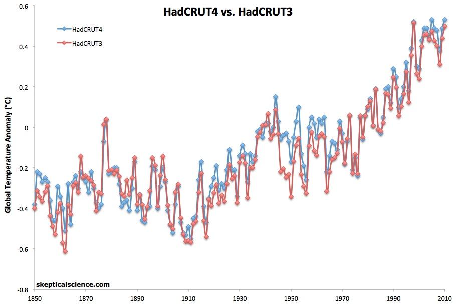 HadCRUT4 vs 3