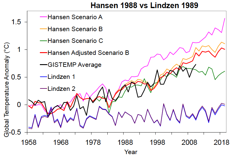 Hansen vs. Lindzen projections all data