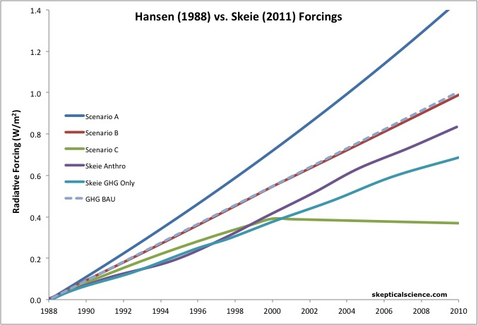 Hansen vs. Skeie forcings