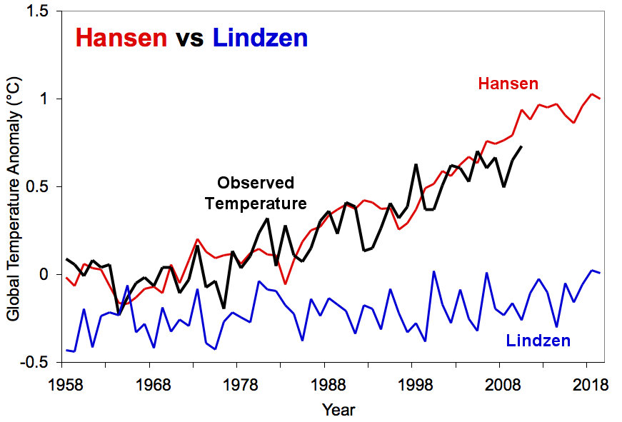 Hansen vs. Lindzen projections