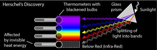 how to detect infrared radiation