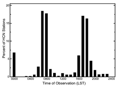 Histogram of thermometer readings