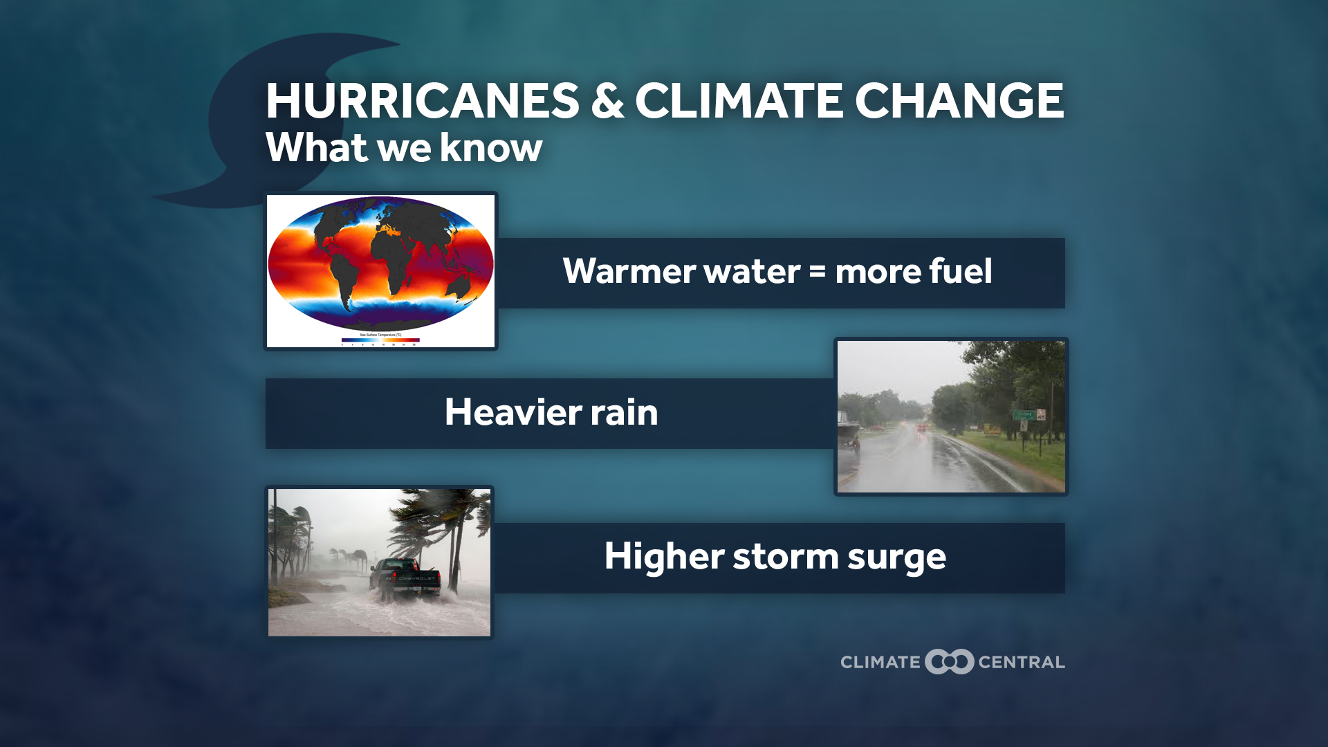 Hurricanes & Climate Change