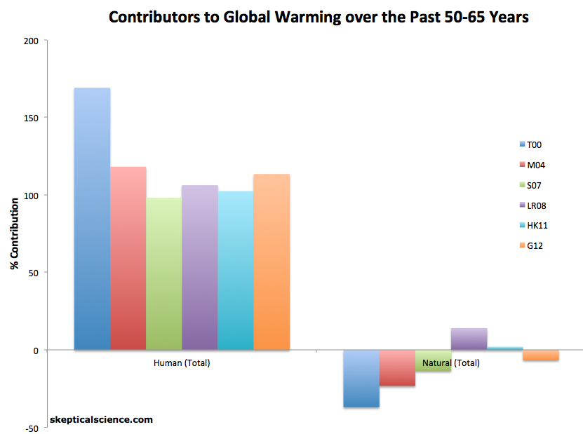 a comprehensive review of the causes of global warming