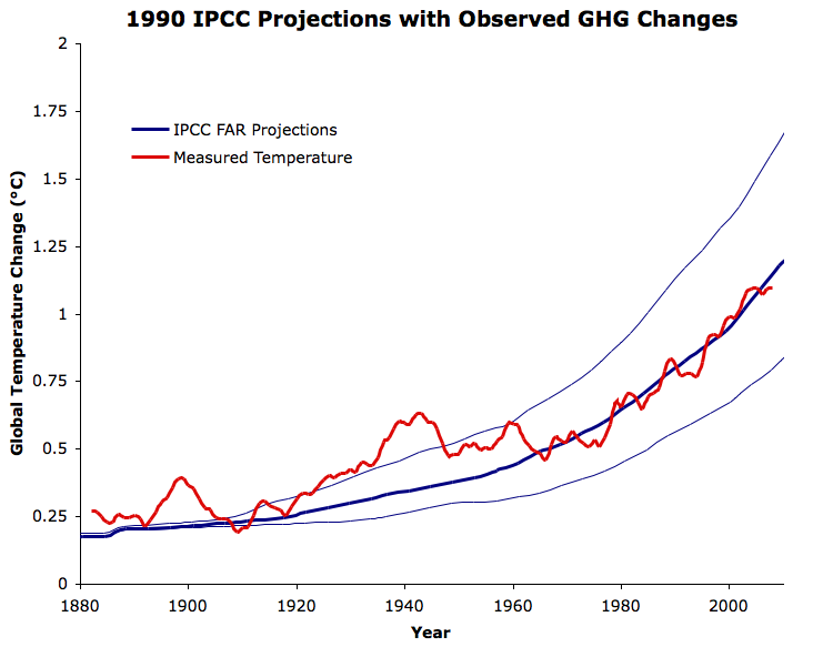 FAR with observed GHG concentrations