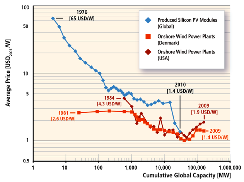 IPCC renewable price