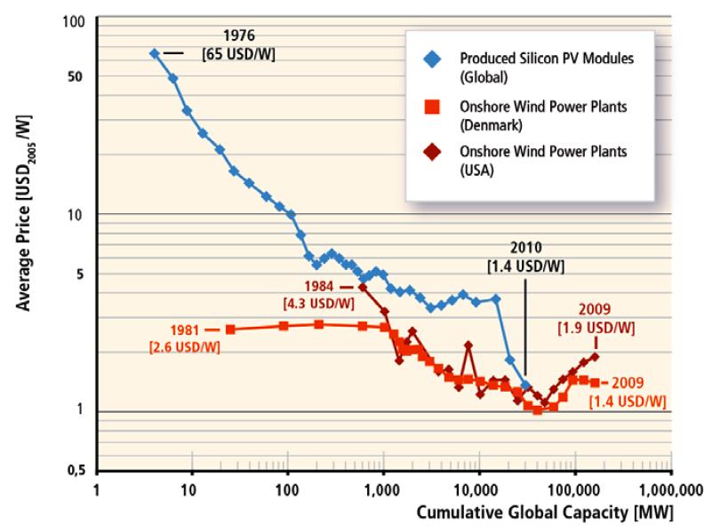 Ipcc Report On Renewable Energy