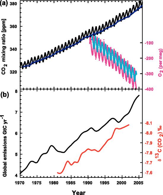 IPCC AR4 Fig 2-3
