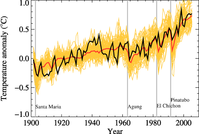 IPCC hindcast