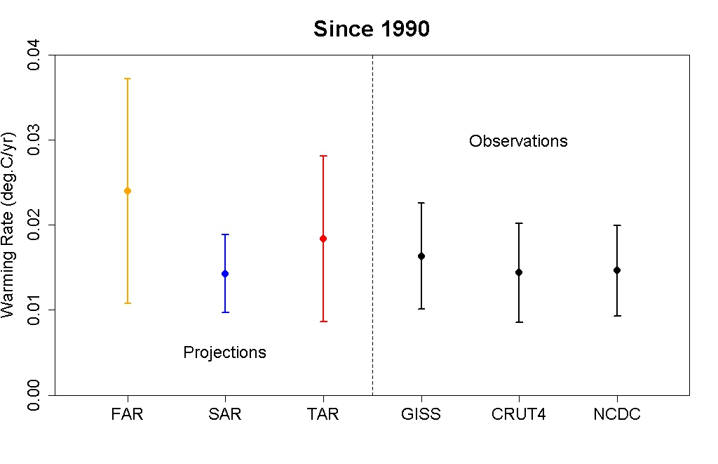 IPCC modeled vs. observed GMST trends