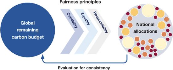 Illustration of the fairness principles required in deciding how to share the global remaining carbon budget among nations