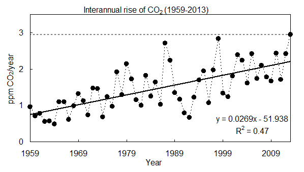interannual co2 rise