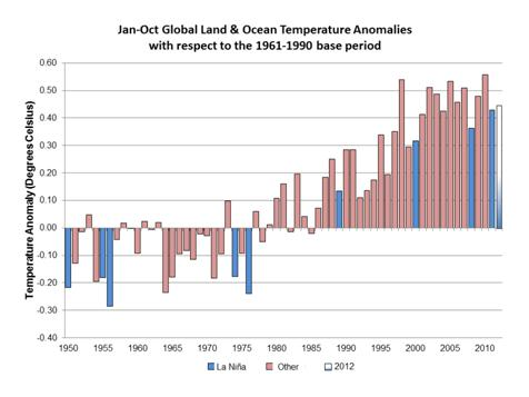 Graph of Jan-Oct Land & Ocean Temperature Anomalies