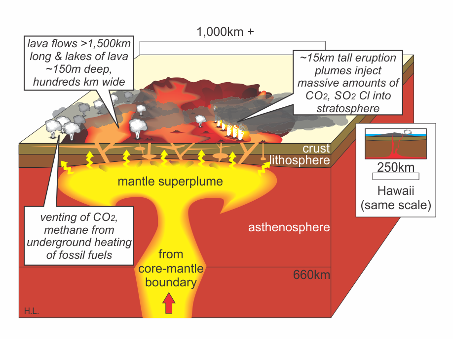 Large Igneous Province eruption