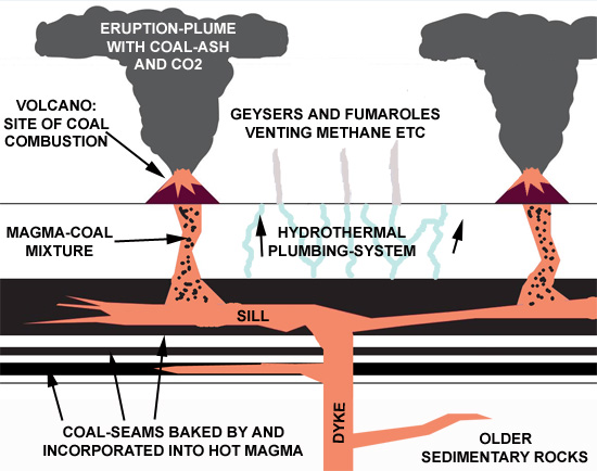 Schematic showing the interaction of magma and coal seams in the Siberian Traps. After Ogden & Sleep, 2012.