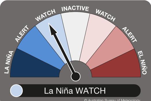 La Nina Indicator