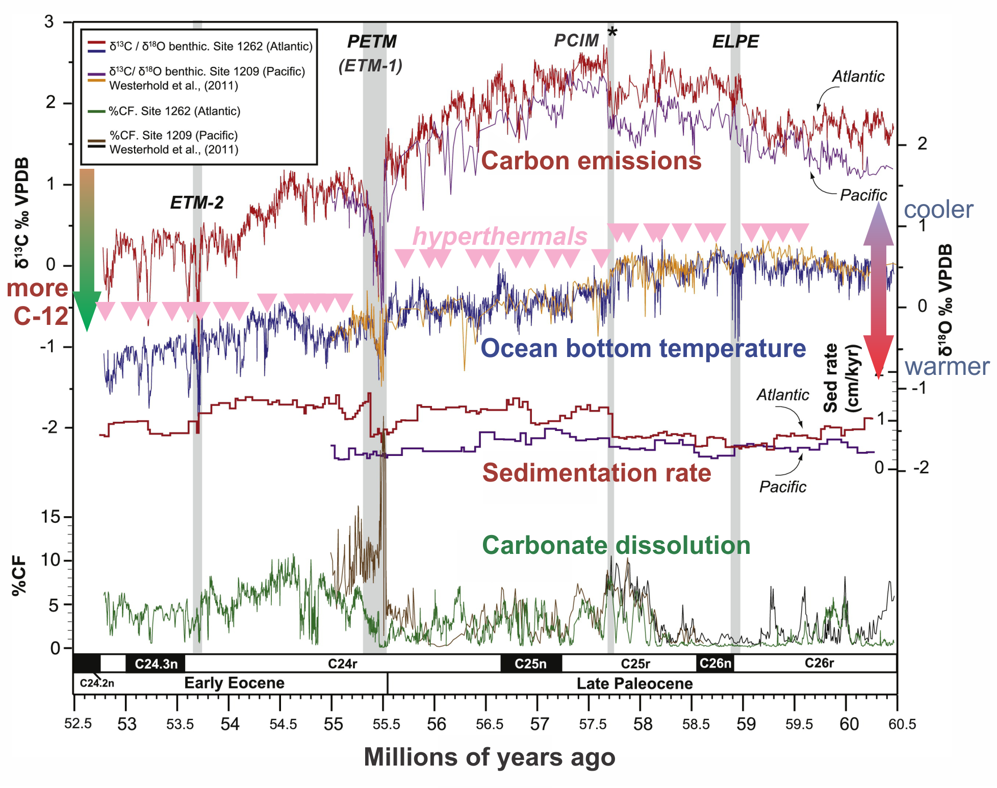 Eocene Hyperthermal data from the Atlantic and Pacific Oceans (Littler et al)
