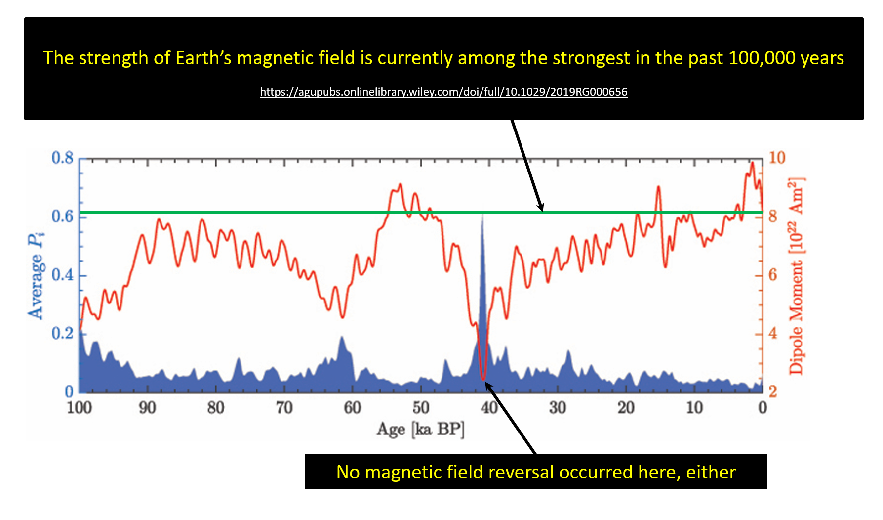 100,000 years of magnetic field strength