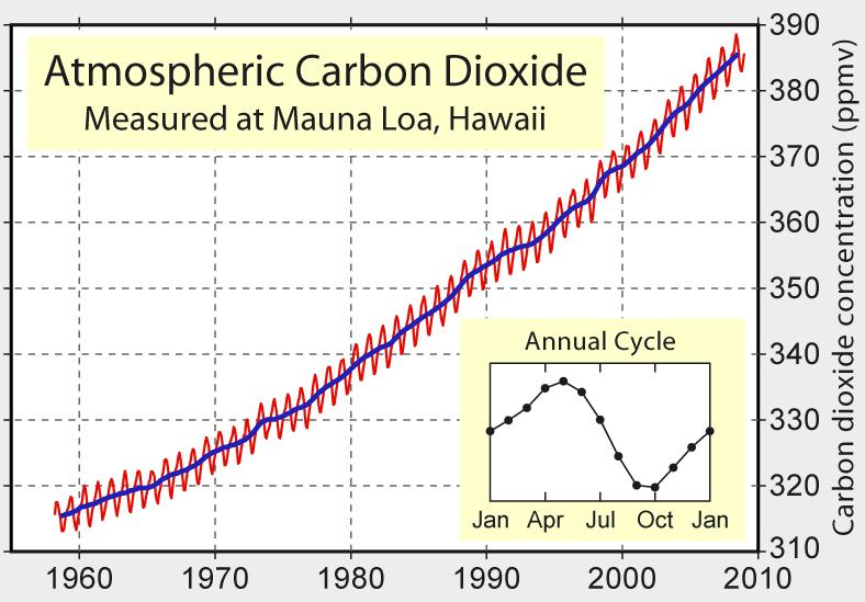Mauna Loa Carbon Dioxide plot