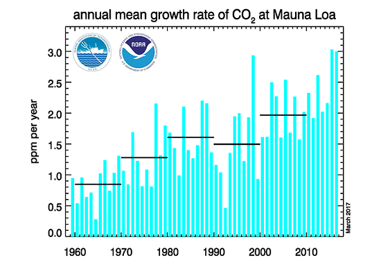Mean Annual Growth Rate of CO2 at Mauna Loa