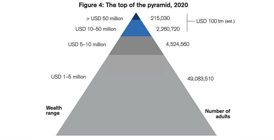 affluency pyramid