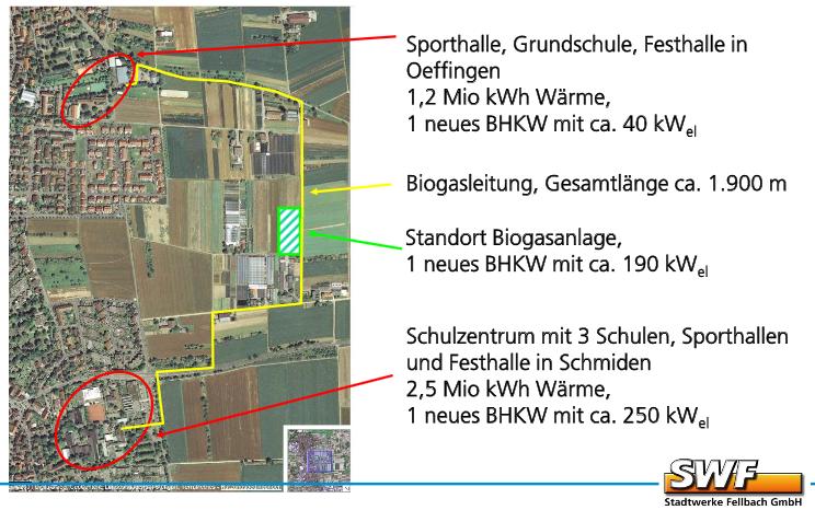 Biogas-network