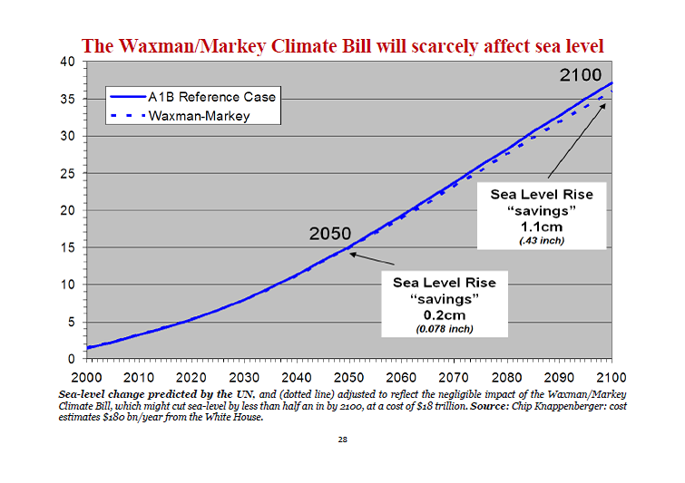 The Waxman/Markey Climate Bill will scarcely affect sea level