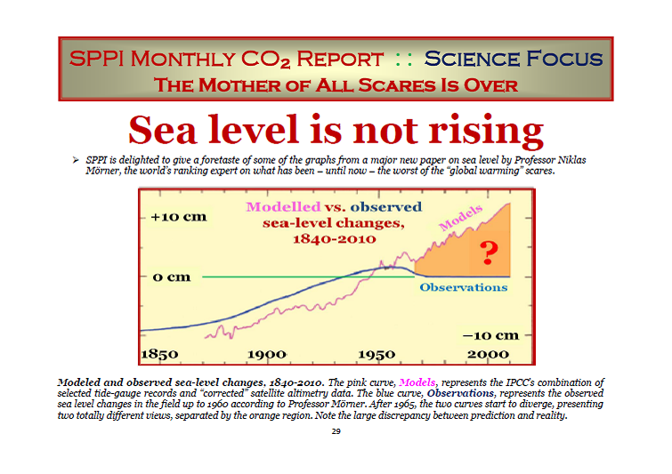 Sea level is not rising