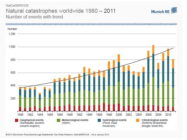 Natural Catastrophes 1980-2011
