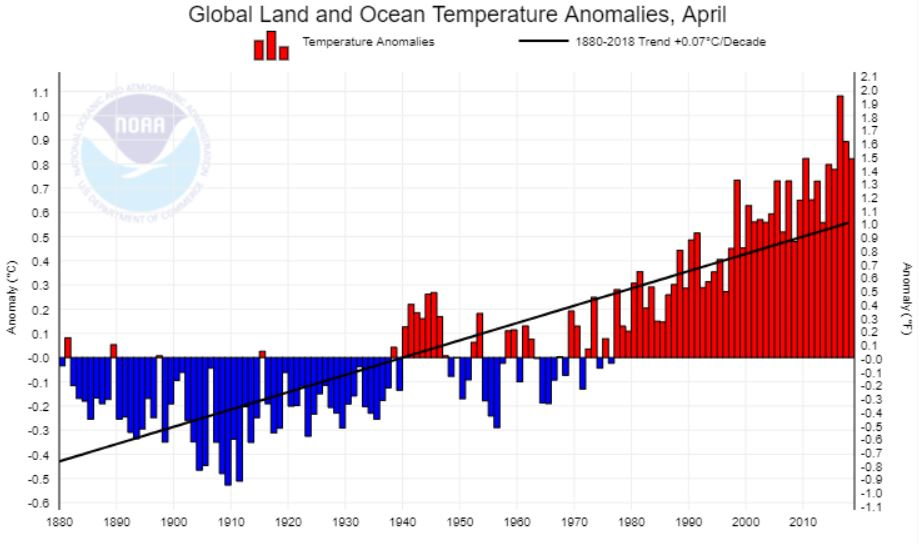 NOAA April Trend