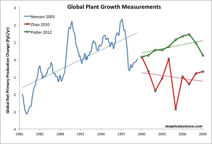Change Measurements in