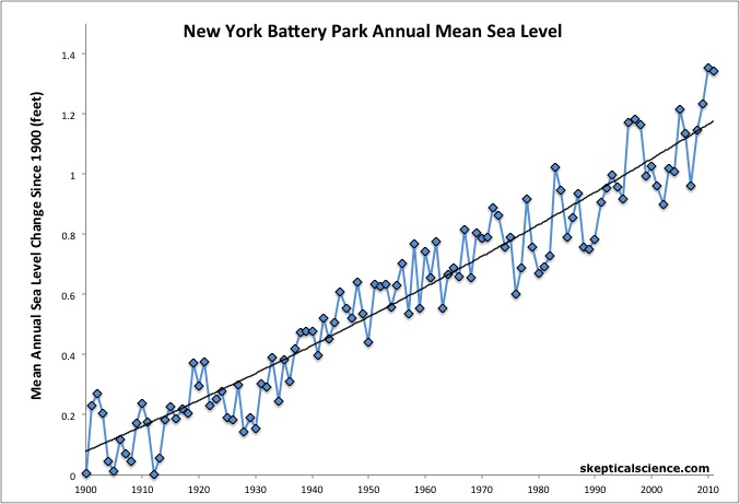 battery park sea level