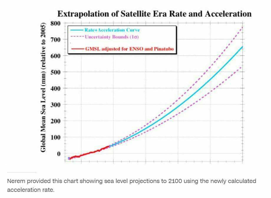 SLR acceleration