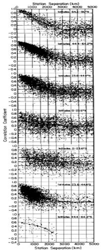 Station Correlation Scatter Plots (HL87)