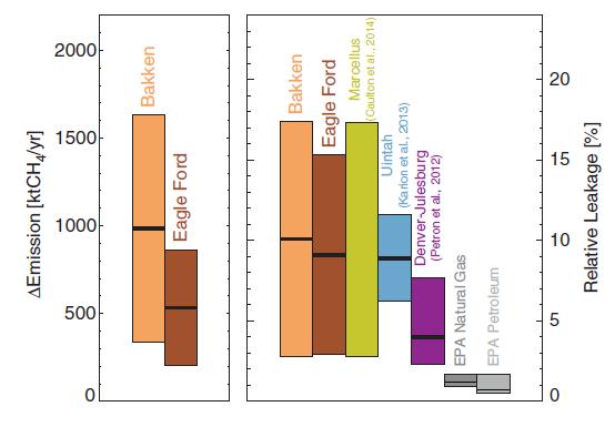 Figure 7 from Schneisinger et al.