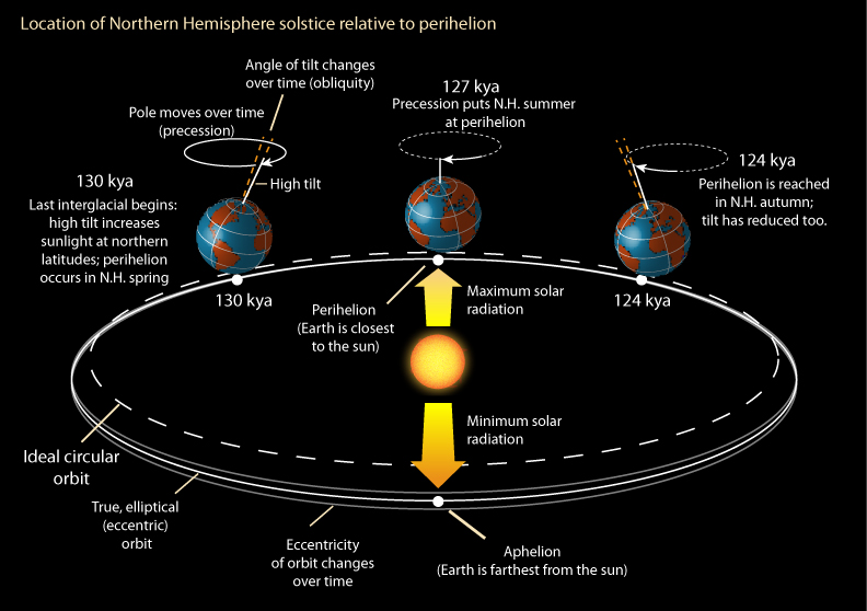 The Last Interglacial Part Two - Why was it so warm?