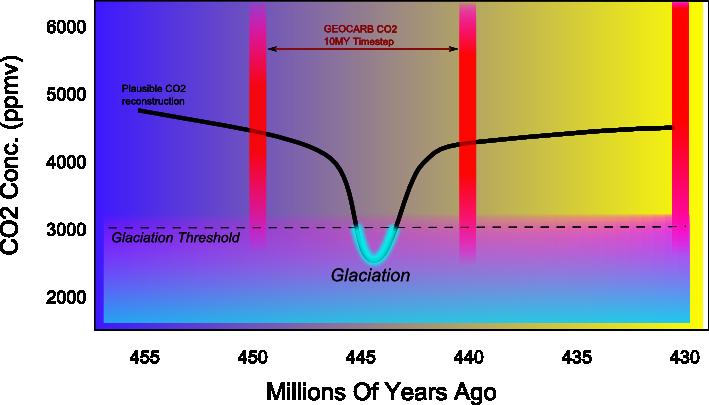 Ordovician Glaciation