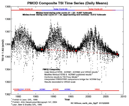 'Little Ice Age' which froze the River Thames caused by Americas genocide, study finds PMOD_TSI