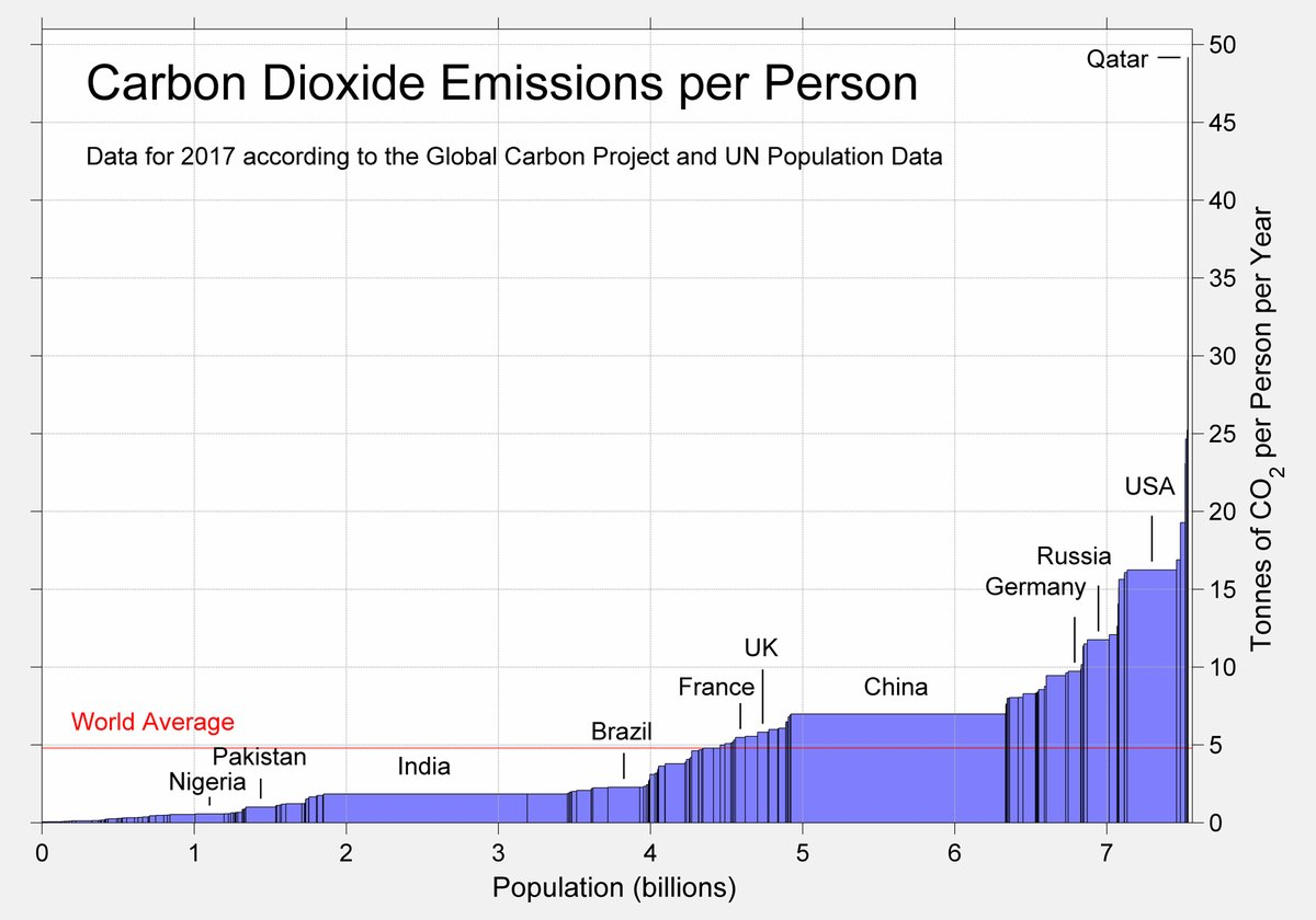 Per capita CO2 emissions graphic