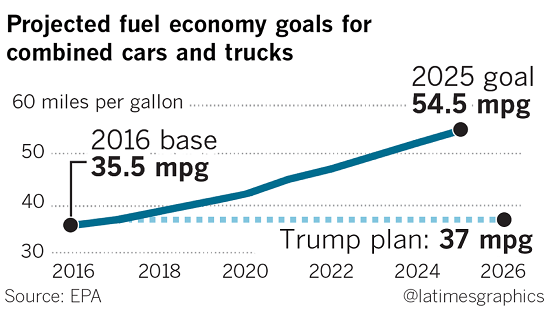 Projected US Fuel Economy Goals