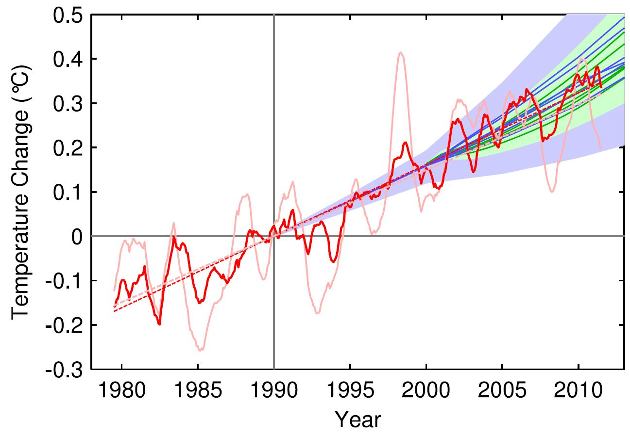 Monckton Misuses Ipcc Equation Will Someone Kindly Find A Problem With My Diagramthanx Rob Rfc12 Fig 1
