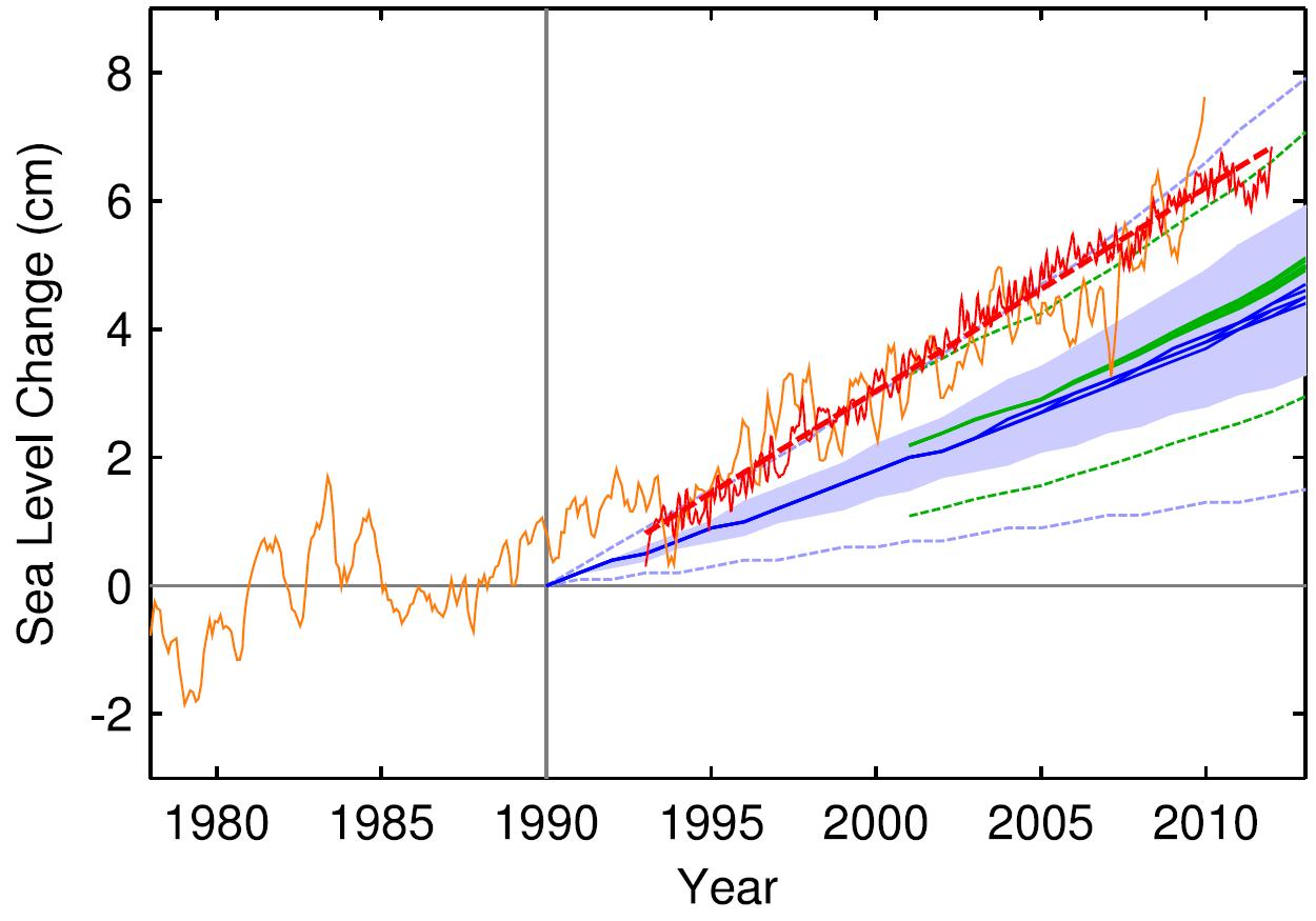 aumento do nível do mar gráfico