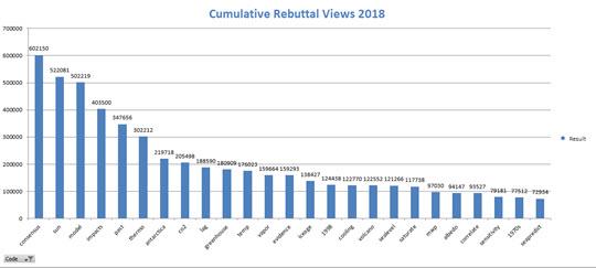 RebuttalViews2018