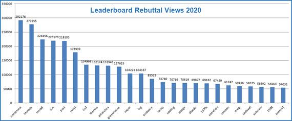 LeaderboardRebuttalViews