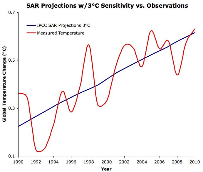 SAR projections 3°C sensitivity